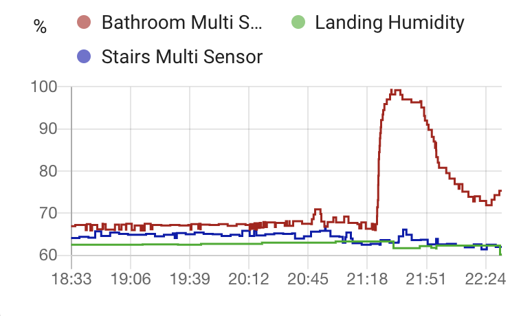 Humidity graph showing the Landing and stairs stable, while the bathroom has a rapid jump and decline.